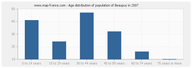 Age distribution of population of Beaupuy in 2007