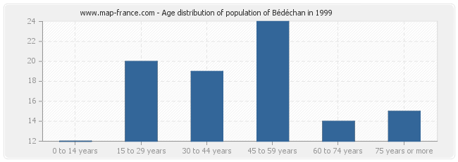 Age distribution of population of Bédéchan in 1999