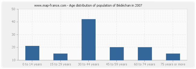 Age distribution of population of Bédéchan in 2007