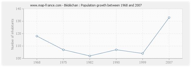 Population Bédéchan