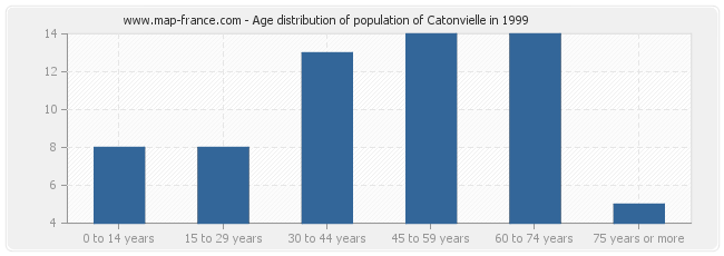 Age distribution of population of Catonvielle in 1999