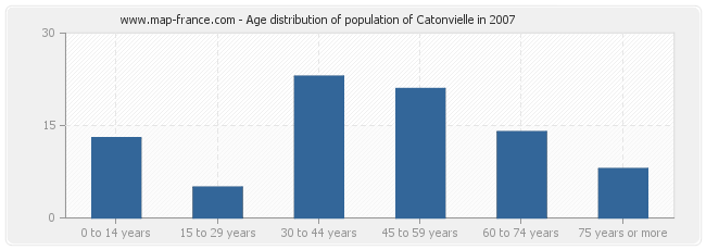 Age distribution of population of Catonvielle in 2007