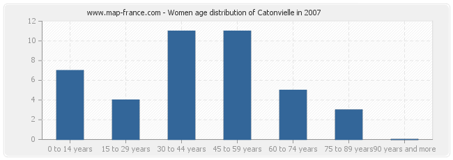 Women age distribution of Catonvielle in 2007