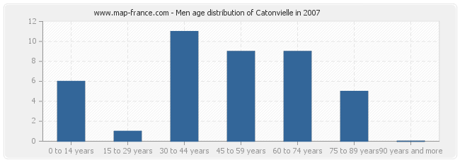 Men age distribution of Catonvielle in 2007