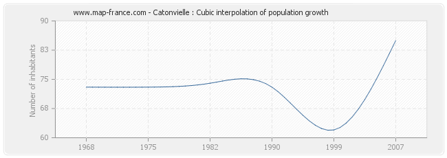 Catonvielle : Cubic interpolation of population growth