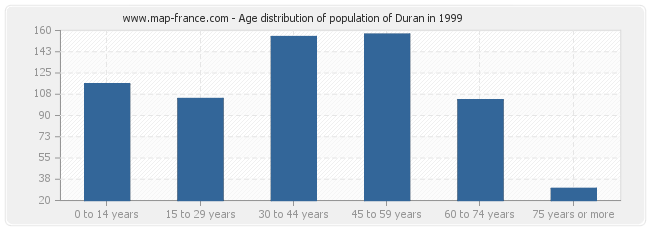Age distribution of population of Duran in 1999