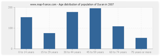 Age distribution of population of Duran in 2007