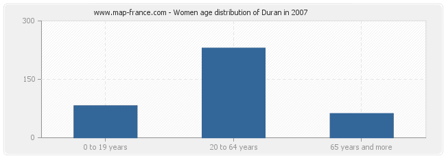 Women age distribution of Duran in 2007
