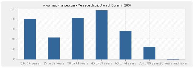 Men age distribution of Duran in 2007