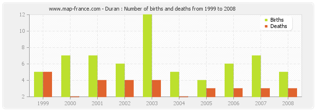 Duran : Number of births and deaths from 1999 to 2008