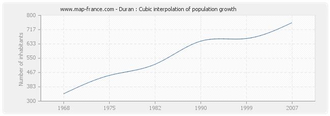 Duran : Cubic interpolation of population growth