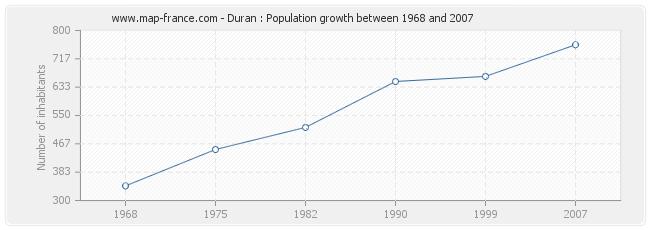 Population Duran