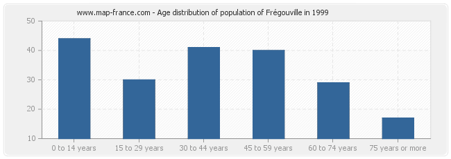 Age distribution of population of Frégouville in 1999