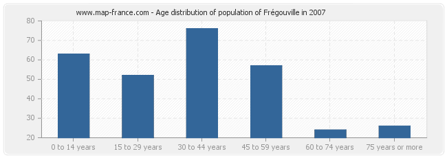 Age distribution of population of Frégouville in 2007