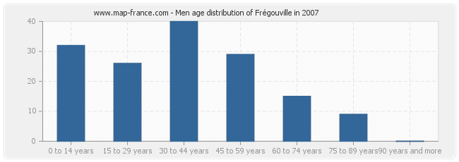 Men age distribution of Frégouville in 2007
