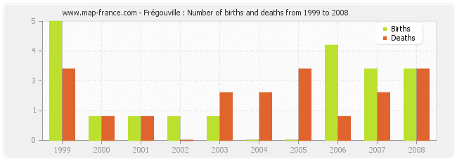 Frégouville : Number of births and deaths from 1999 to 2008