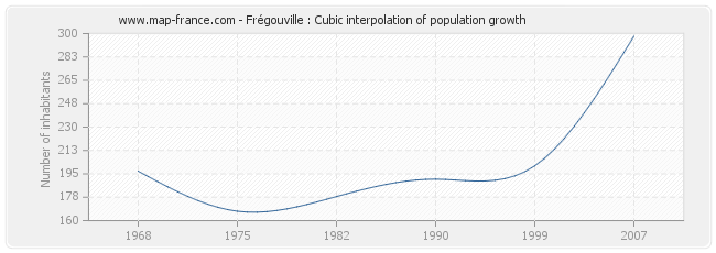 Frégouville : Cubic interpolation of population growth