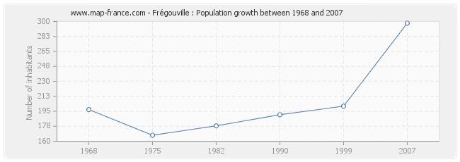 Population Frégouville