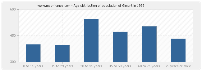 Age distribution of population of Gimont in 1999