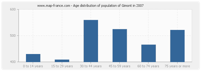 Age distribution of population of Gimont in 2007