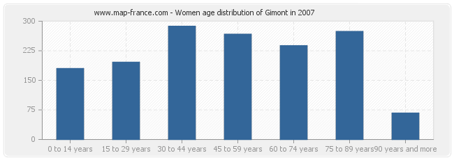 Women age distribution of Gimont in 2007