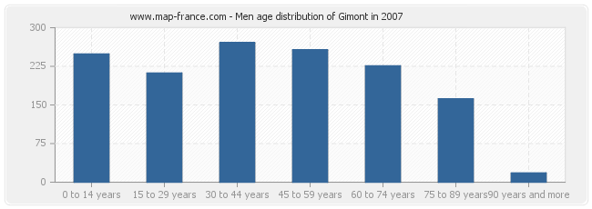 Men age distribution of Gimont in 2007