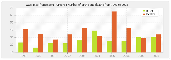 Gimont : Number of births and deaths from 1999 to 2008