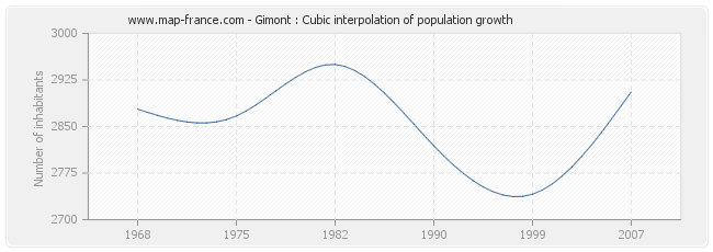 Gimont : Cubic interpolation of population growth