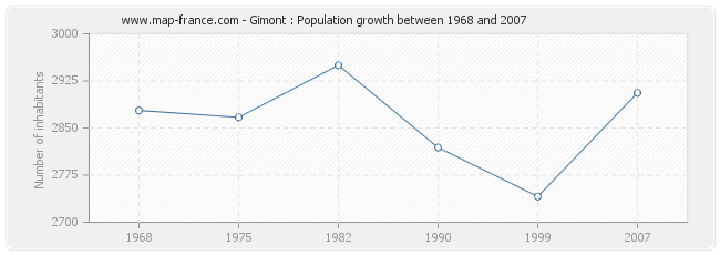 Population Gimont