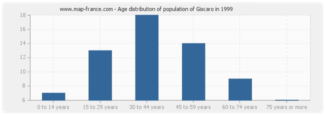 Age distribution of population of Giscaro in 1999