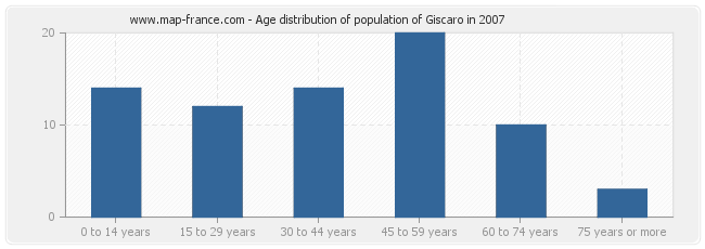 Age distribution of population of Giscaro in 2007