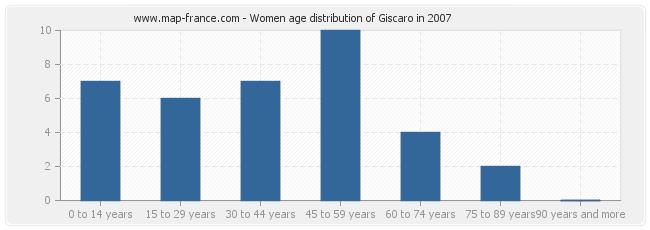 Women age distribution of Giscaro in 2007