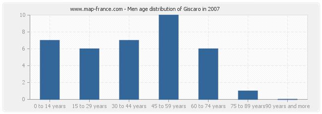Men age distribution of Giscaro in 2007