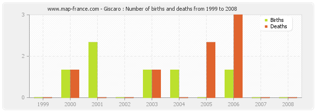 Giscaro : Number of births and deaths from 1999 to 2008