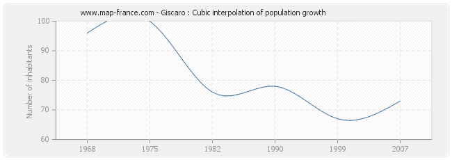 Giscaro : Cubic interpolation of population growth