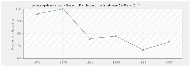 Population Giscaro