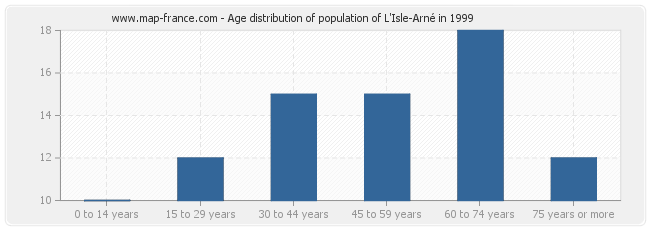 Age distribution of population of L'Isle-Arné in 1999
