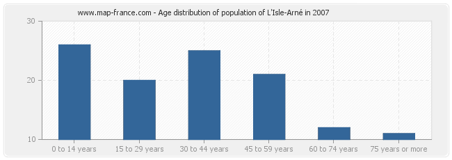 Age distribution of population of L'Isle-Arné in 2007