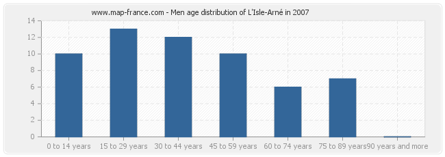 Men age distribution of L'Isle-Arné in 2007