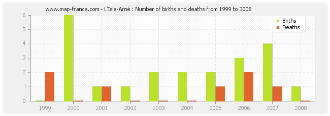 L'Isle-Arné : Number of births and deaths from 1999 to 2008