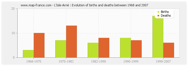 L'Isle-Arné : Evolution of births and deaths between 1968 and 2007