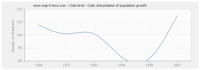 L'Isle-Arné : Cubic interpolation of population growth