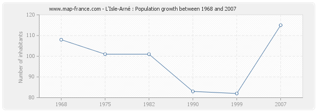 Population L'Isle-Arné