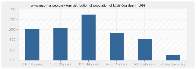 Age distribution of population of L'Isle-Jourdain in 1999