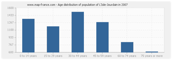 Age distribution of population of L'Isle-Jourdain in 2007