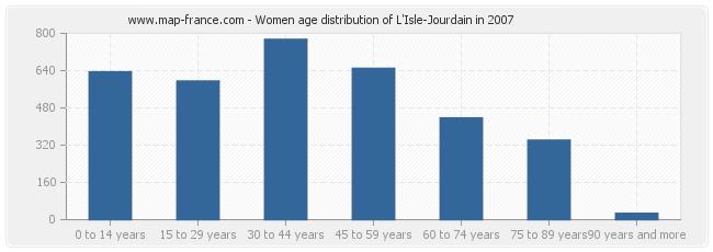 Women age distribution of L'Isle-Jourdain in 2007