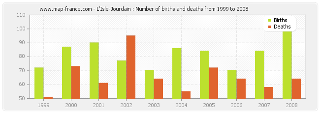 L'Isle-Jourdain : Number of births and deaths from 1999 to 2008