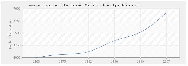 L'Isle-Jourdain : Cubic interpolation of population growth