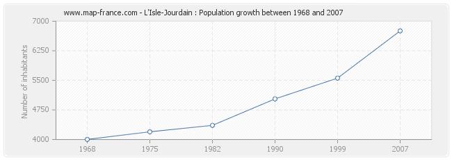 Population L'Isle-Jourdain