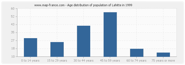 Age distribution of population of Lahitte in 1999